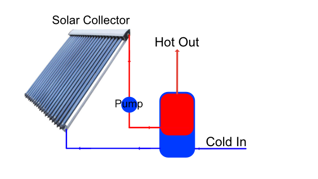 Indirect thermosiphon solar hot water schematic
