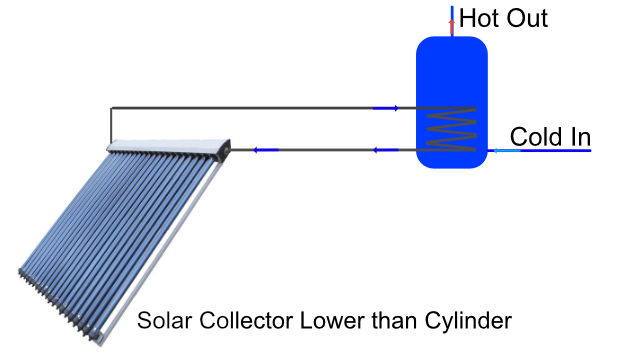 Thermosiphone Indirect solar hot water schematic
